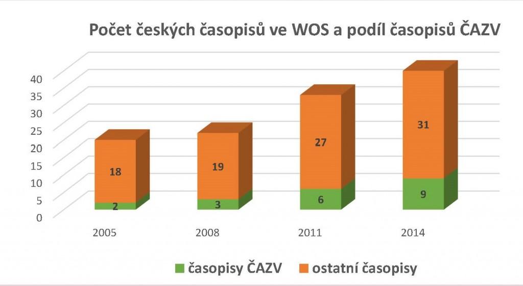 Podíl časopisů ČAZV WoS